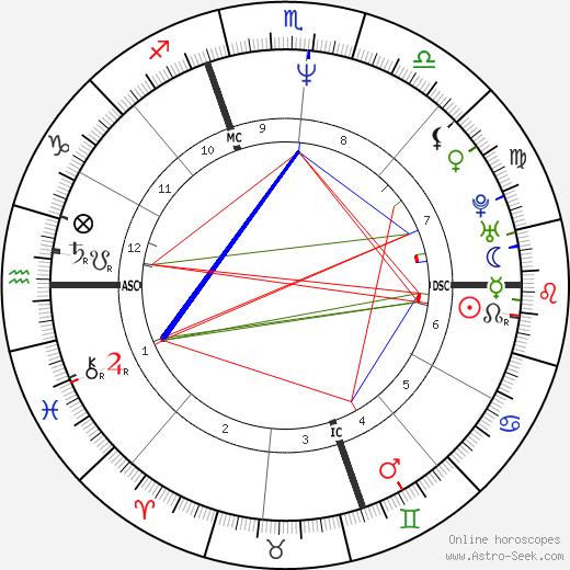 Deborah Kucher день рождения гороскоп, Deborah Kucher Натальная карта онлайн
