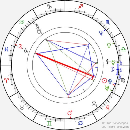 Ди Брэдли Бейкер Dee Bradley Baker день рождения гороскоп, Dee Bradley Baker Натальная карта онлайн