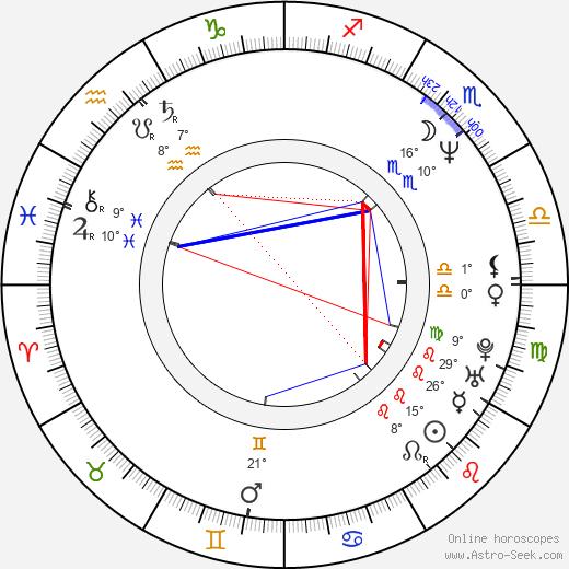 Dianna Hart birth chart, biography, wikipedia 2018, 2019