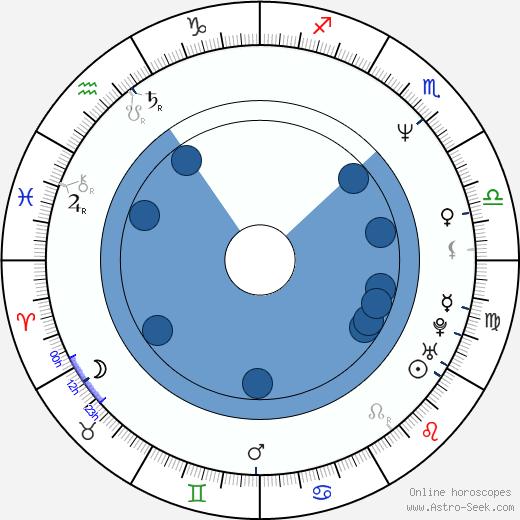 Geoffrey Blake wikipedia, horoscope, astrology, instagram