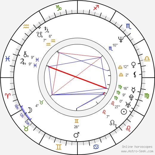 Geoffrey Blake birth chart, biography, wikipedia 2019, 2020