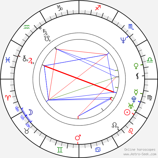 Geoffrey Blake birth chart, Geoffrey Blake astro natal horoscope, astrology
