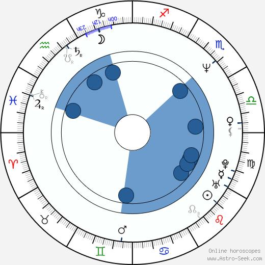 Gracia Querejeta wikipedia, horoscope, astrology, instagram