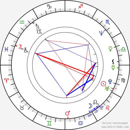 Gustave de Kervern birth chart, Gustave de Kervern astro natal horoscope, astrology