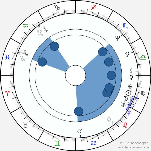 Ian James Corlett wikipedia, horoscope, astrology, instagram