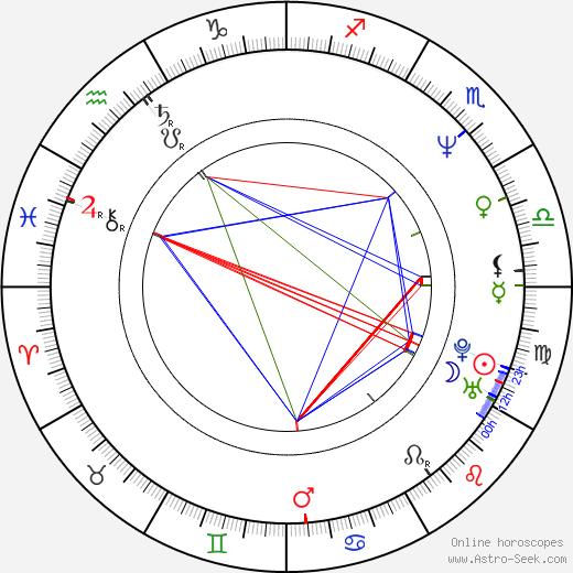 Ian James Corlett birth chart, Ian James Corlett astro natal horoscope, astrology