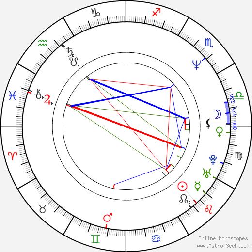 Isabel Otero birth chart, Isabel Otero astro natal horoscope, astrology