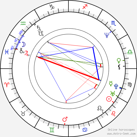 Ivana Wojtylová astro natal birth chart, Ivana Wojtylová horoscope, astrology