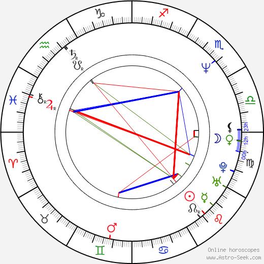 Jáchym Topol tema natale, oroscopo, Jáchym Topol oroscopi gratuiti, astrologia
