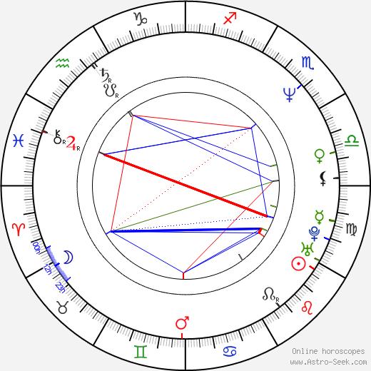 Джеймс Марстерс James Marsters день рождения гороскоп, James Marsters Натальная карта онлайн