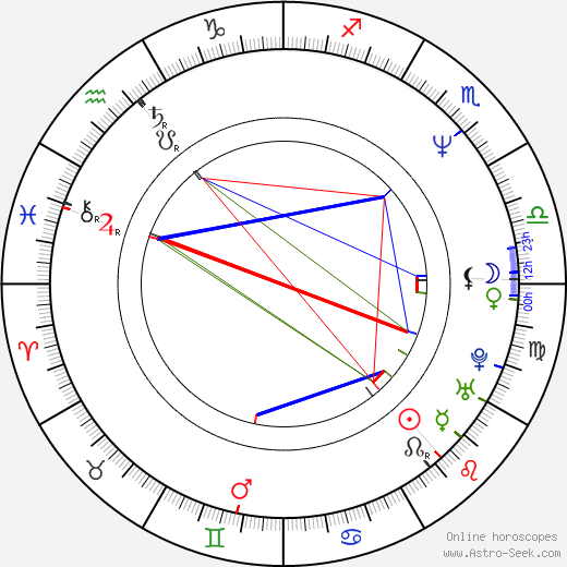 Jo Kennedy день рождения гороскоп, Jo Kennedy Натальная карта онлайн