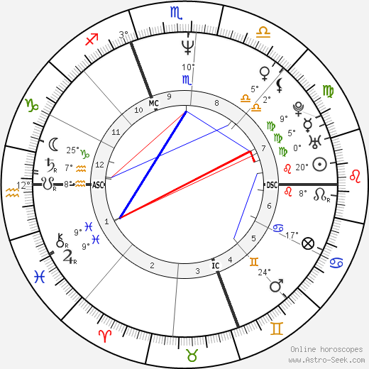 John Slattery birth chart, biography, wikipedia 2018, 2019