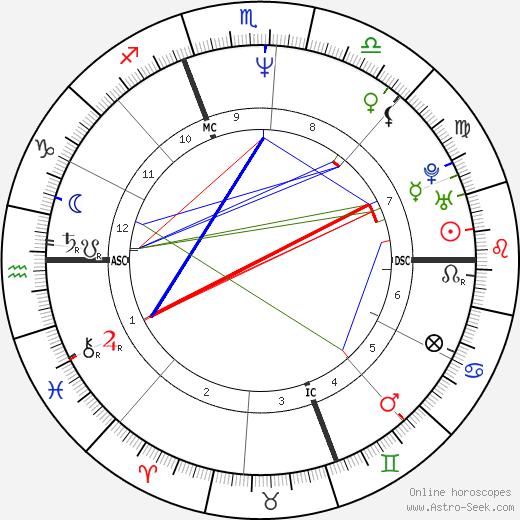 John Slattery astro natal birth chart, John Slattery horoscope, astrology