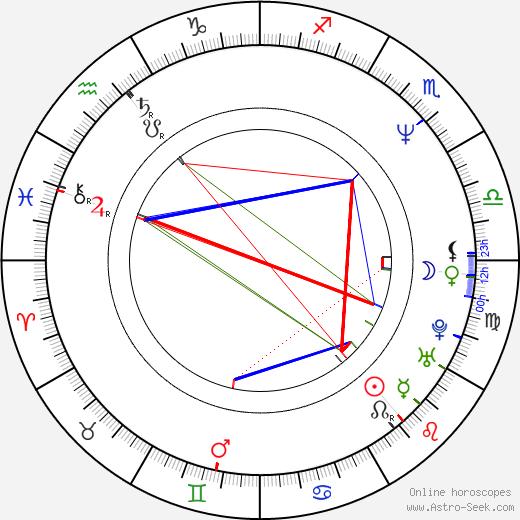 Kajsa Ernst birth chart, Kajsa Ernst astro natal horoscope, astrology