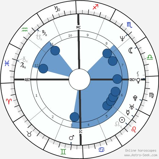 Kimberly Hefner wikipedia, horoscope, astrology, instagram