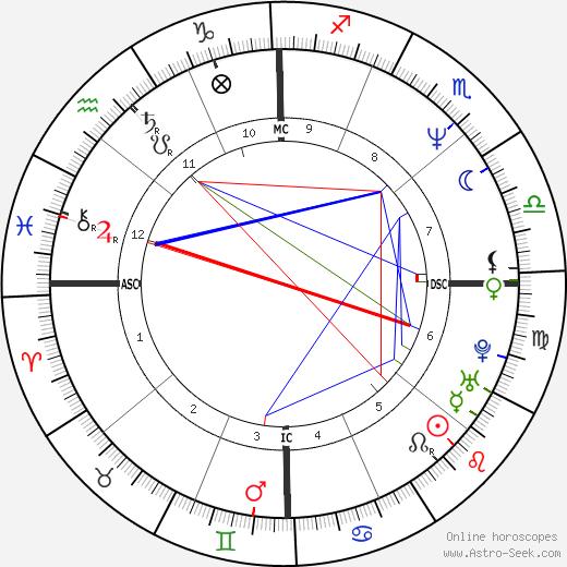Kimberly Hefner tema natale, oroscopo, Kimberly Hefner oroscopi gratuiti, astrologia