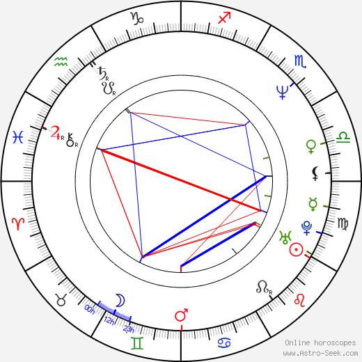 Lara Harris birth chart, Lara Harris astro natal horoscope, astrology