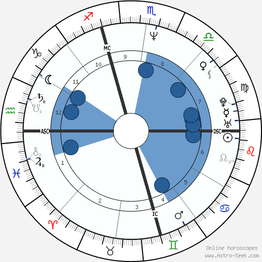 Manuel Valls horoscope, astrology, sign, zodiac, date of birth, instagram