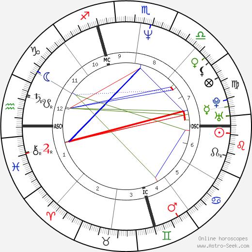 Manuel Valls astro natal birth chart, Manuel Valls horoscope, astrology