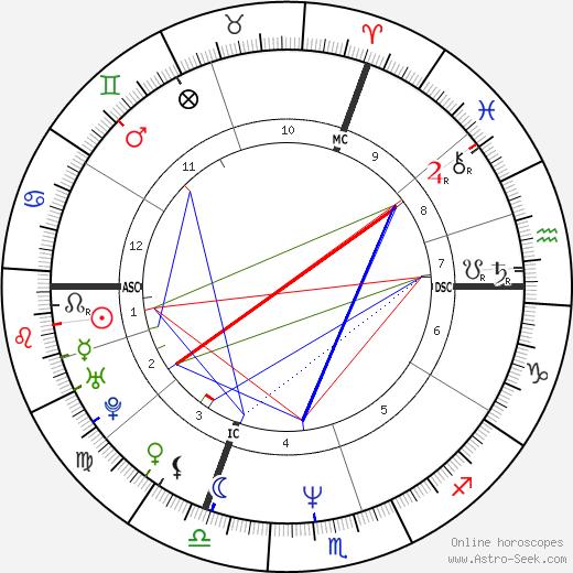 Marc Lavoine astro natal birth chart, Marc Lavoine horoscope, astrology