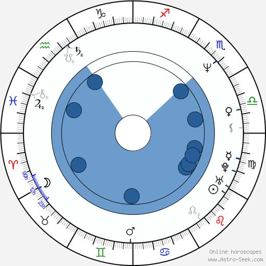 Mariusz Siudziński wikipedia, horoscope, astrology, instagram