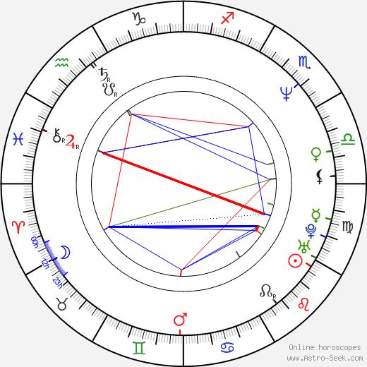 Mariusz Siudziński birth chart, Mariusz Siudziński astro natal horoscope, astrology