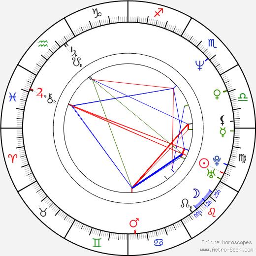 Melissa Rosenberg astro natal birth chart, Melissa Rosenberg horoscope, astrology