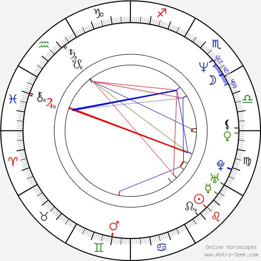Michael Desante birth chart, Michael Desante astro natal horoscope, astrology