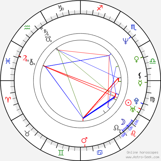 Michal Gučík astro natal birth chart, Michal Gučík horoscope, astrology
