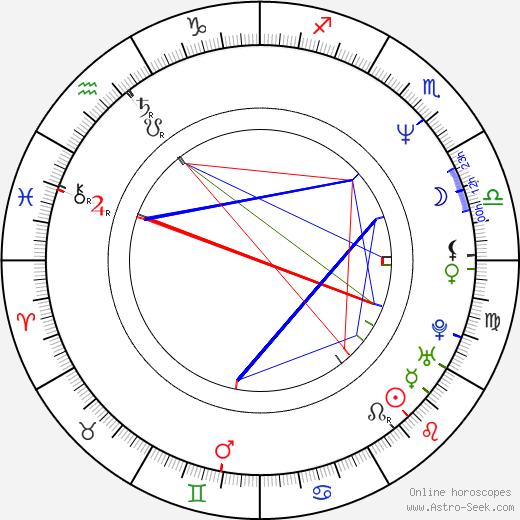 Milan Cabrnoch день рождения гороскоп, Milan Cabrnoch Натальная карта онлайн