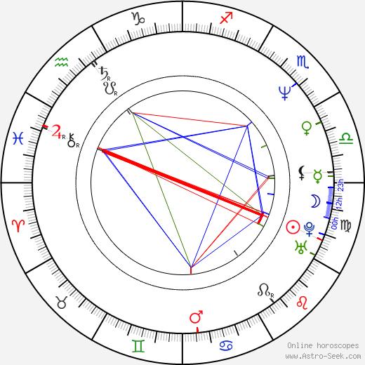 Nick Reding день рождения гороскоп, Nick Reding Натальная карта онлайн