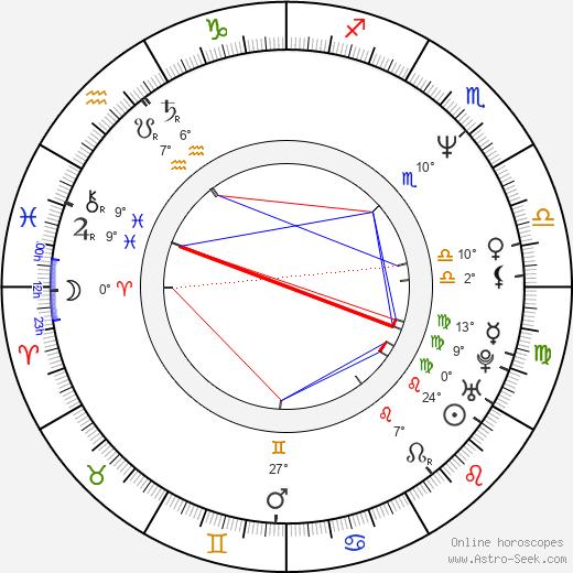 Noam Kaniel birth chart, biography, wikipedia 2020, 2021