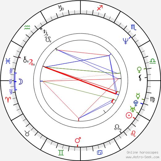 Noam Kaniel birth chart, Noam Kaniel astro natal horoscope, astrology