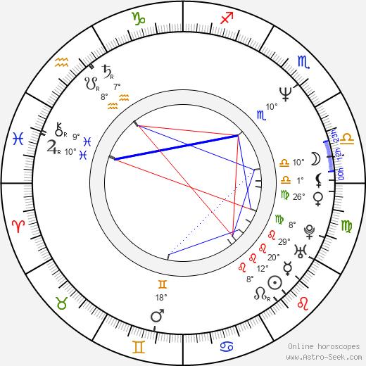 Patrick Ewing birth chart, biography, wikipedia 2020, 2021