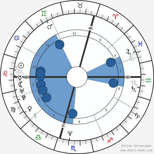 Rainer Lemke horoscope, astrology, sign, zodiac, date of birth, instagram