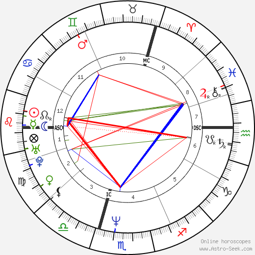 Rainer Lemke birth chart, Rainer Lemke astro natal horoscope, astrology