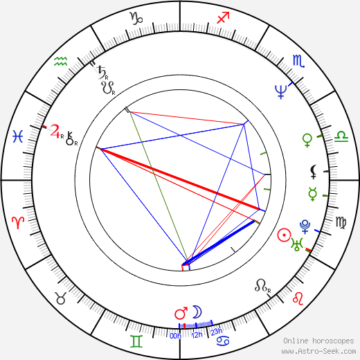 Rajiv Kapoor astro natal birth chart, Rajiv Kapoor horoscope, astrology