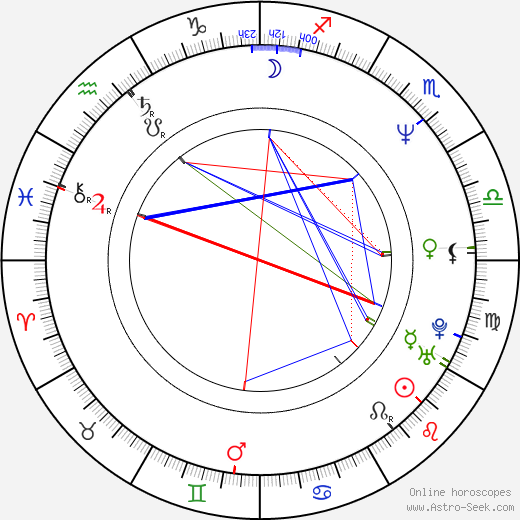 Rob Minkoff birth chart, Rob Minkoff astro natal horoscope, astrology