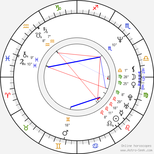 Roger Clemens birth chart, biography, wikipedia 2020, 2021