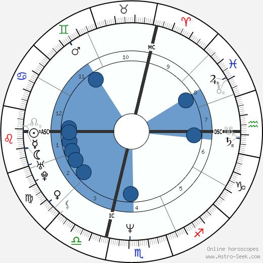 Scott Anderson wikipedia, horoscope, astrology, instagram