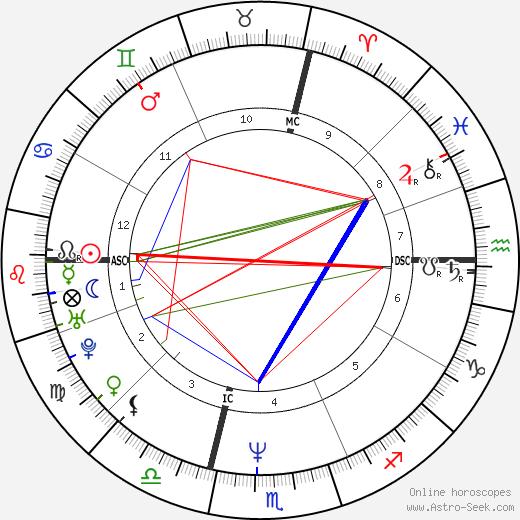 Scott Anderson день рождения гороскоп, Scott Anderson Натальная карта онлайн
