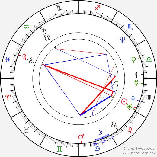 Senad Basic astro natal birth chart, Senad Basic horoscope, astrology