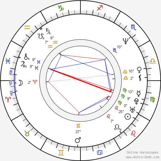 Sergei Dvortsevoy birth chart, biography, wikipedia 2018, 2019