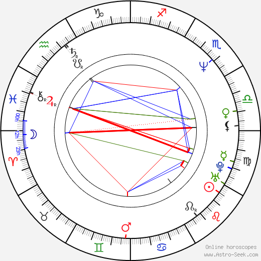 Sergei Dvortsevoy birth chart, Sergei Dvortsevoy astro natal horoscope, astrology