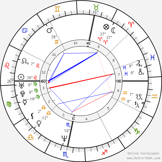 Sophie Aldred birth chart, biography, wikipedia 2020, 2021