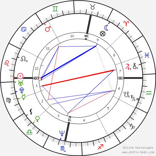 Sophie Aldred birth chart, Sophie Aldred astro natal horoscope, astrology