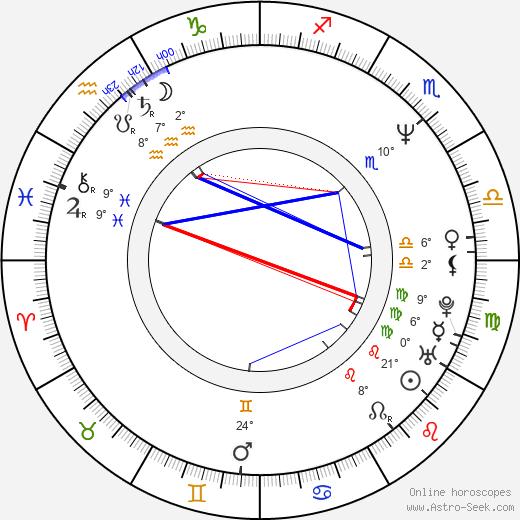 Steve Reevis birth chart, biography, wikipedia 2020, 2021