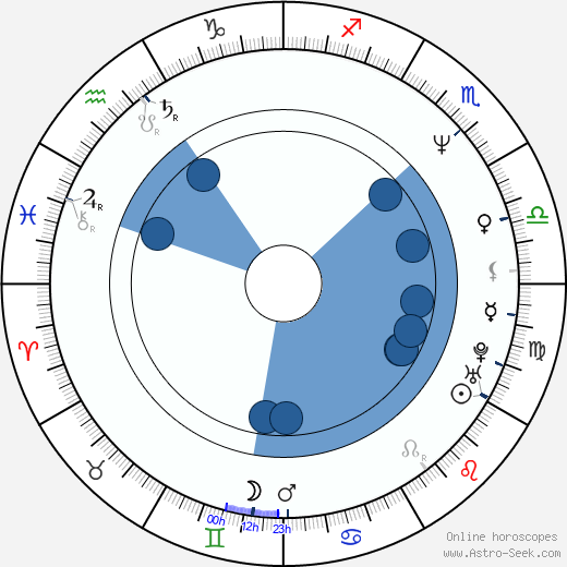 Teong Hin Saw wikipedia, horoscope, astrology, instagram