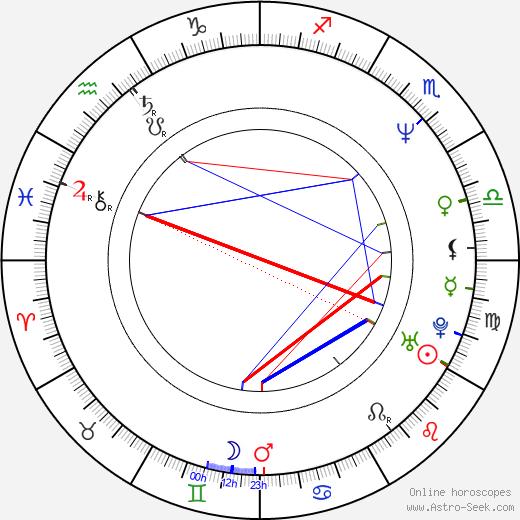 Teong Hin Saw день рождения гороскоп, Teong Hin Saw Натальная карта онлайн