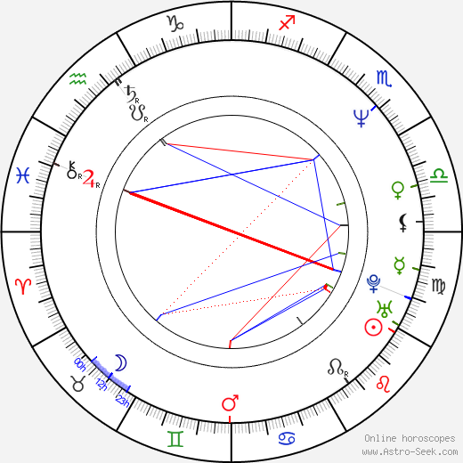 Thomas James Kepner birth chart, Thomas James Kepner astro natal horoscope, astrology